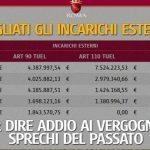 Roma: Ecco come la Raggi risparmia 2mln rispetto il 2015 e 10mln rispetto al 2012: è bastato tagliare gli incarichi esterni! Che ci voleva? Perchè nessuno lo ha fatto prima? …E poi, se si è potuti tagliarli, servivano veramente?
