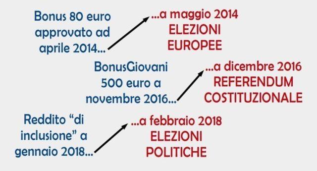 Aprile '04 bonus 80 Euro (a maggio c'erano le Europee). Novembre '16 bonus giovani 500 Euro (a dicembre c'era il referendum). Da gennaio '18 il reddito di inclusione (a febbraio ci saranno le Politiche) …ma tu proprio non ti senti preso per il culo?