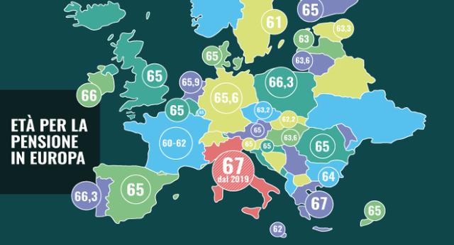 In pensione a 67 anni: siamo i più sfigati d'Europa