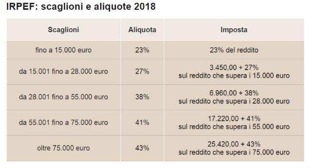 """Berlusconi: """"La nostra sarà una vera rivoluzione liberale: Flat Tax per tutti al 23%""""! Bello vero? Dico a te, coglione, che guadagni meno di € 15.000. Tu paghi già il 23%…! Chi guadagna € 200.000 paga il 43%! Hai capito, coglione, le tasse non le toglie a te, ma ai ricchi!"""