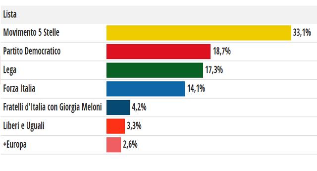 """Mentana: """"E' un cataclisma""""…! – Dalle prime proiezioni il M5s supera il 33%…!"""