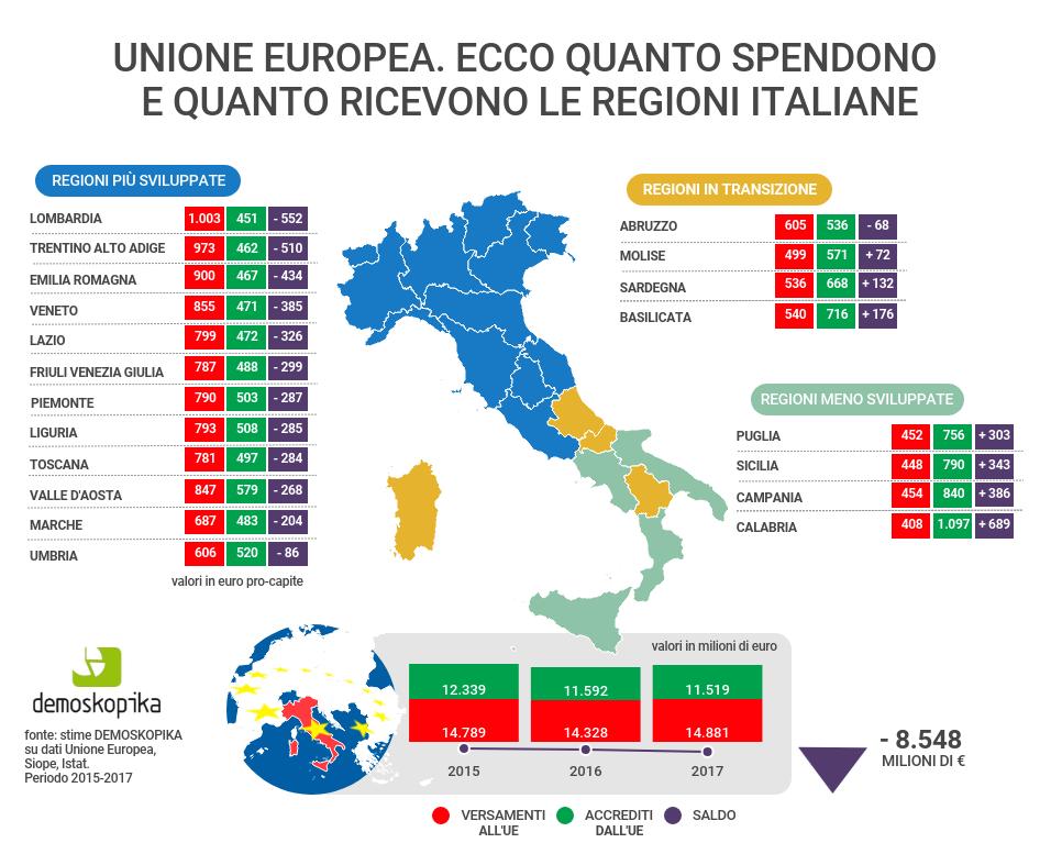 """L'analisi DEMOSKOPIKA – Il """"sistema Italia"""" spende 40 mln di Euro al giorno per l'Unione Europea. Ogni italiano per """"sostenere"""" l'Europa ha paga in media 875 euro ricevendone soltanto 585…!"""