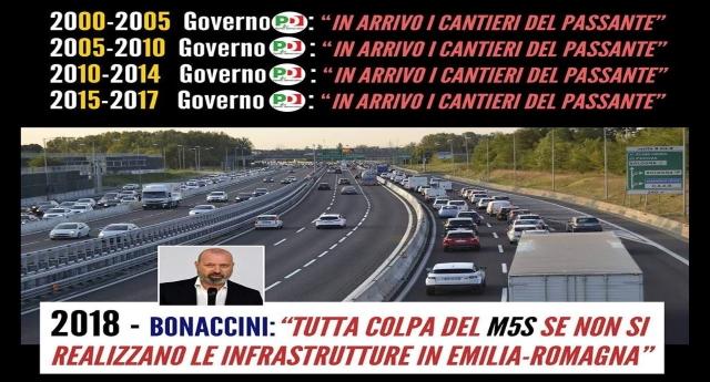 """FACCE TOSTE DA RECORD – Emilia Romagna: VII Legislatura (2000-05): Ds – VIII Legislatura (2005-10): Ds/Pd – IX Legislatura (2010-14): Pd – X Legislatura (2014-19): Pd – Oggi il Presidente Bonaccini """"Se non si fa il Passante di Bologna è colpa del M5S…!"""