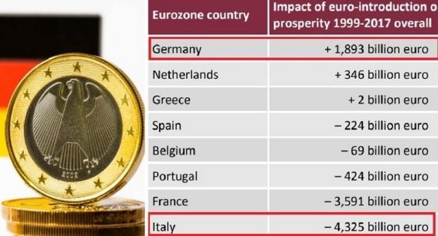 Incredibile ma vero – Ecco cosa ci ha regalato 20 anni di Euro: ogni tedesco ha guadagnato 23 mila euro, ogni italiano ne ha persi 75 mila…!