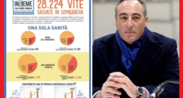 Ci vuole coraggio, ma soprattutto tanta, proprio tanta faccia tosta: la Regione Lombardia pubblicizza i successi della sua sanità privata. Con 11mila morti sulla coscienza!
